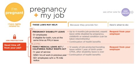 Pregnancy + My Job